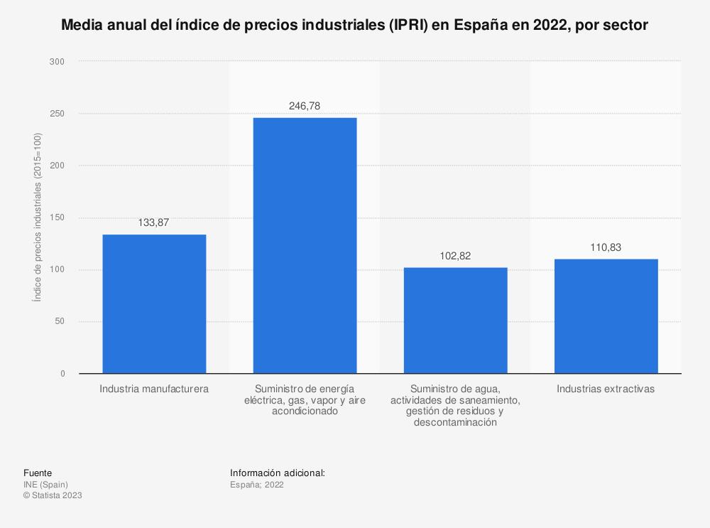 Estadística: Media anual del índice de precios industriales (IPRI) en España en 2019, por sector | Statista