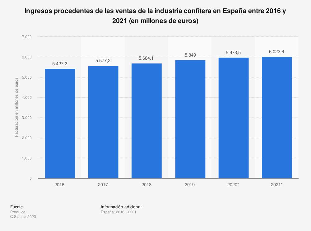 Estadística: Valor de ventas del sector de confitería en España entre el cuarto trimestre de 2012 y el segundo trimestre de 2015 (en millones de euros) | Statista