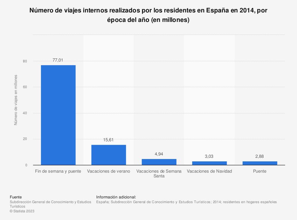 Estadística: Número de viajes internos realizados por los residentes en España en 2014, por época del año (en millones) | Statista