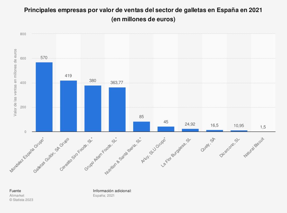 Estadística: Principales empresas por valor de ventas del sector de galletas en España en 2019  (en millones de euros) | Statista