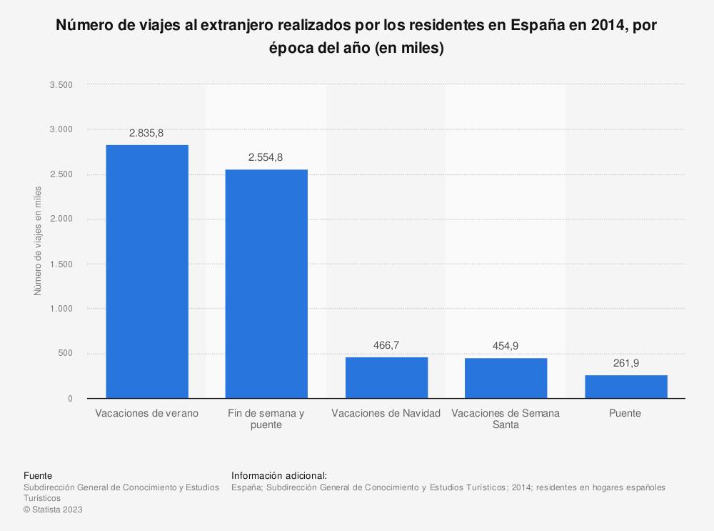 Estadística: Número de viajes al extranjero realizados por los residentes en España en 2014, por época del año (en miles) | Statista