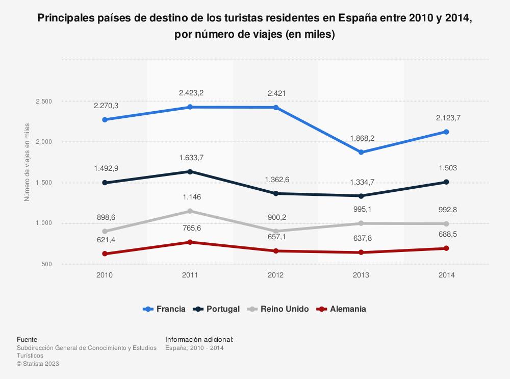 Estadística: Principales países de destino de los turistas residentes en España entre 2010 y 2014, por número de viajes (en miles) | Statista