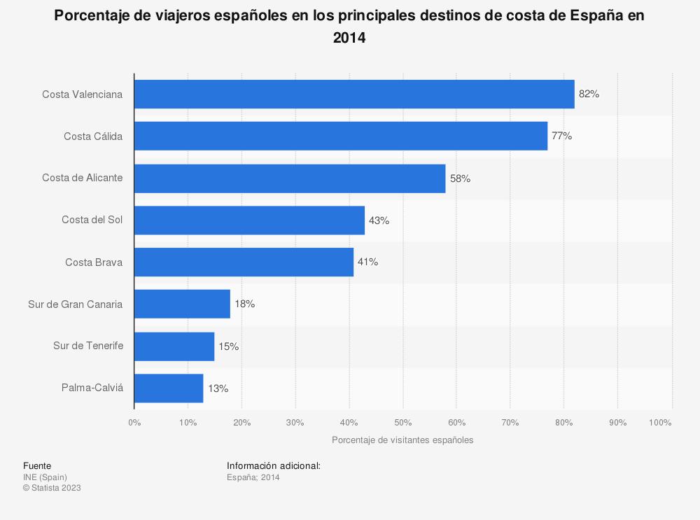 Estadística: Porcentaje de viajeros españoles en los principales destinos de costa de España en 2014 | Statista