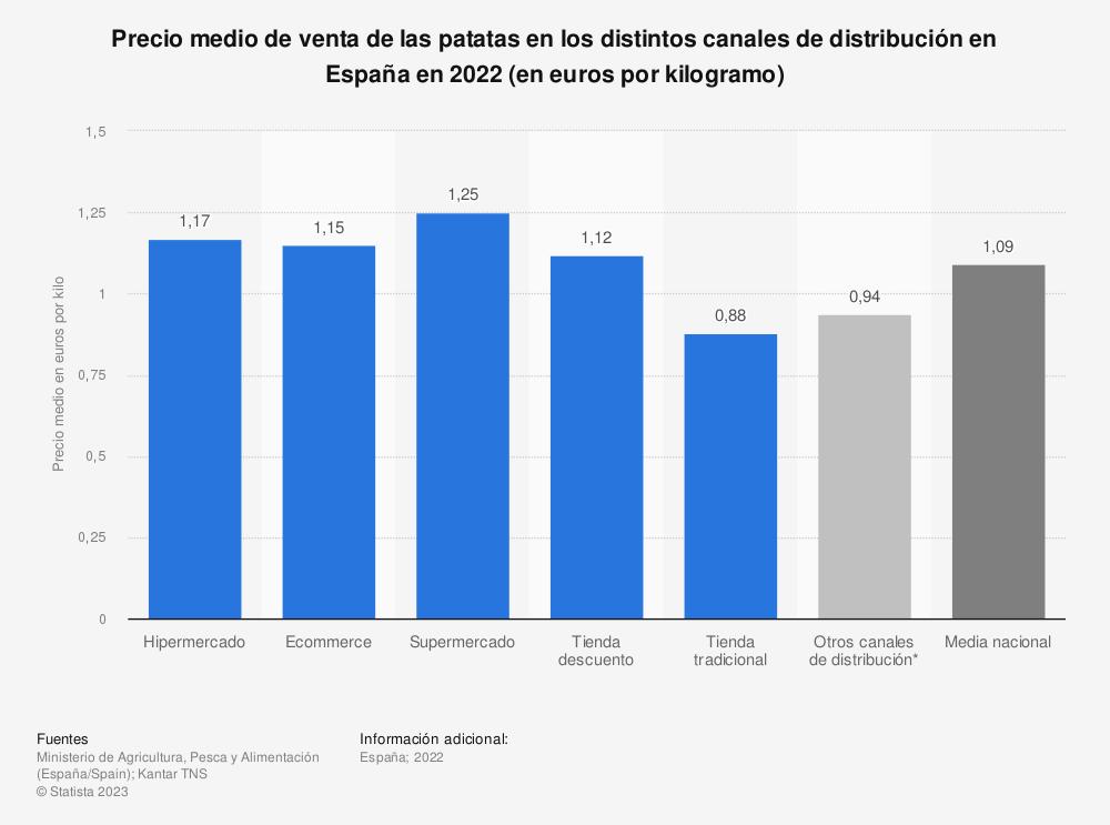 Estadística: Precio medio de venta de las patatas en los distintos canales de distribución en España en 2019 (en euros por kilo) | Statista