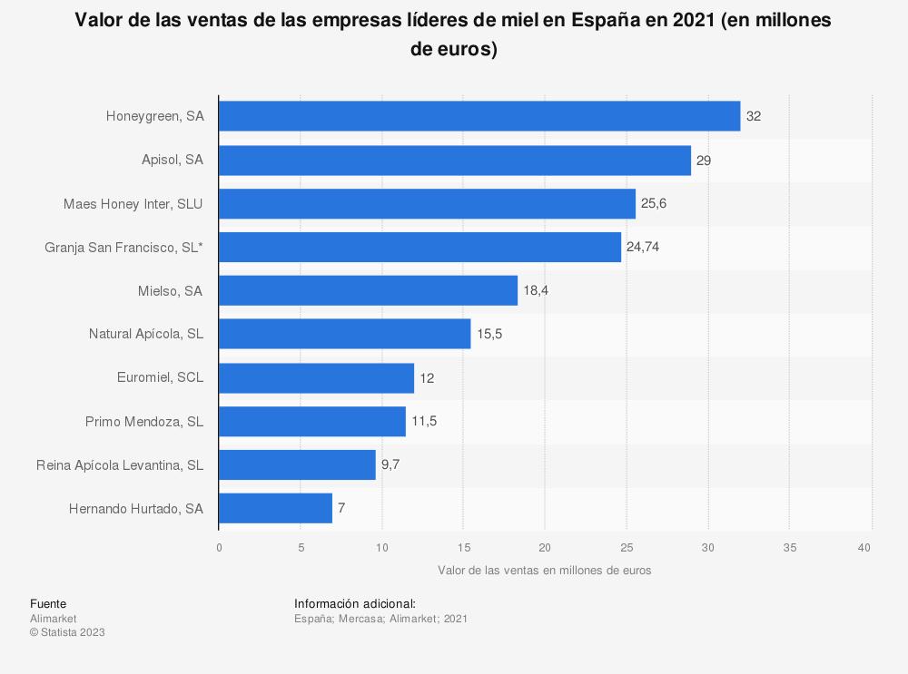 Estadística: Valor de las ventas de las empresas líderes de miel en España en 2019 (en millones de euros) | Statista