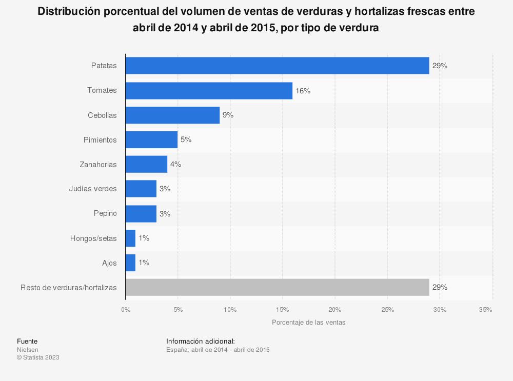 Estadística: Distribución porcentual del volumen de ventas de verduras y hortalizas frescas entre abril de 2014 y abril de 2015, por tipo de verdura | Statista