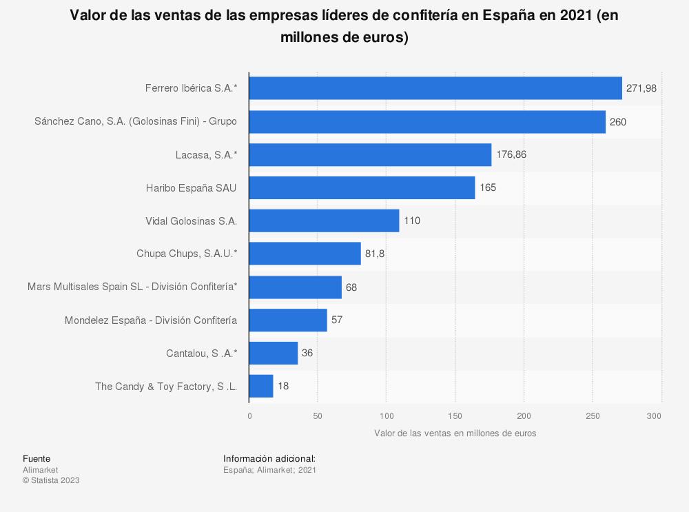 Estadística: Valor de las ventas de las empresas líderes de confitería en España en 2018 (en millones de euros) | Statista