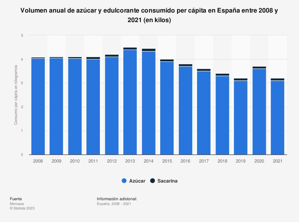 Estadística: Volumen anual de azúcar y edulcorante consumido per cápita en España entre 2008 y 2019 (en kilos)   Statista