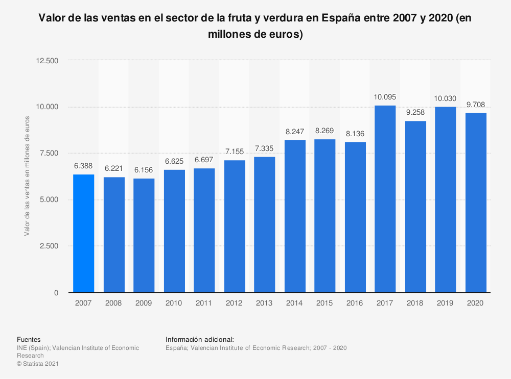 Estadística: Valor de las ventas en el sector de la fruta y verdura en España entre 2007 y 2017 (en millones de euros) | Statista