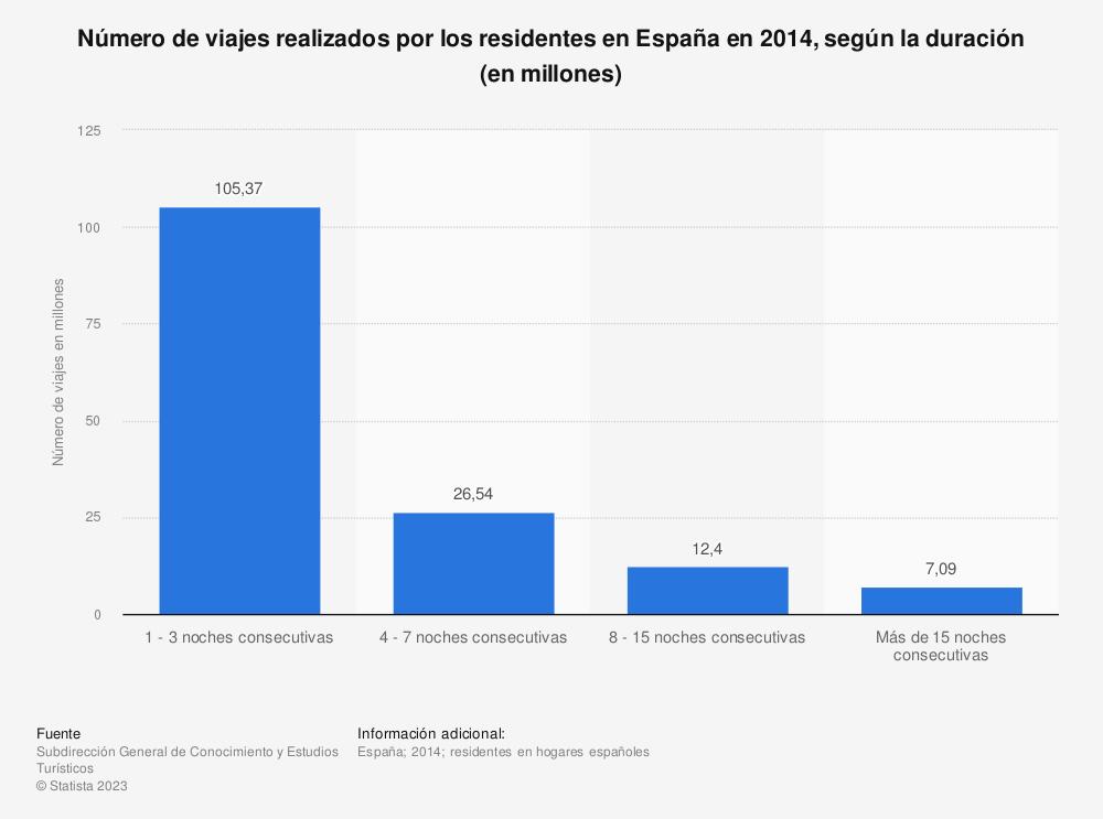 Estadística: Número de viajes realizados por los residentes en España en 2014, según la duración (en millones) | Statista