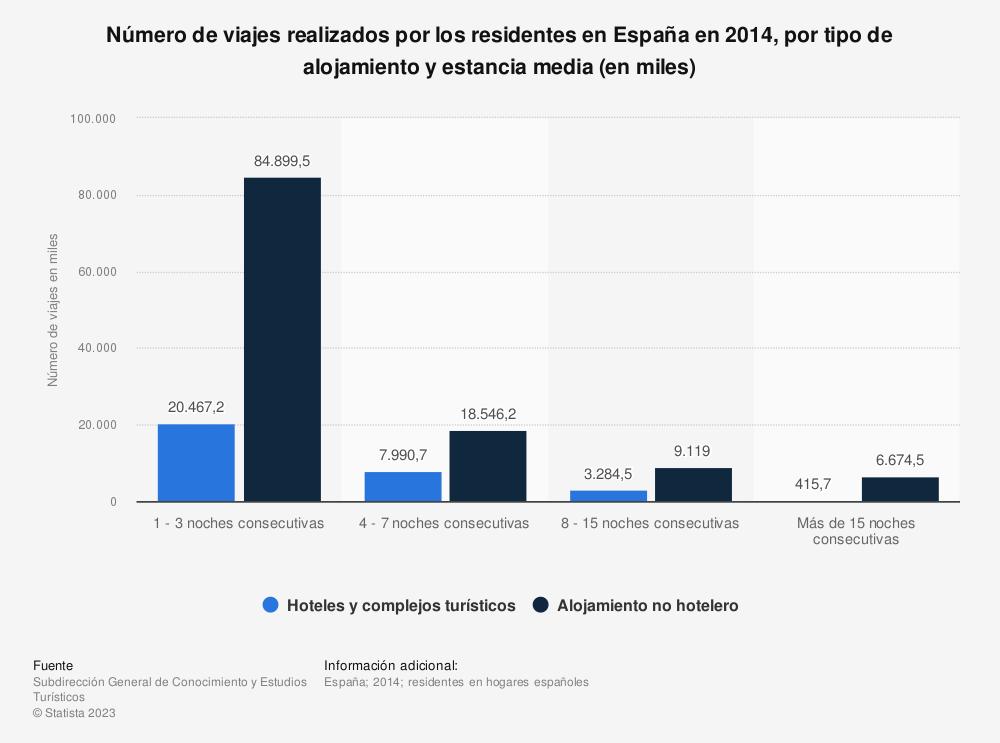 Estadística: Número de viajes realizados por los residentes en España en 2014, por tipo de alojamiento y estancia media (en miles) | Statista