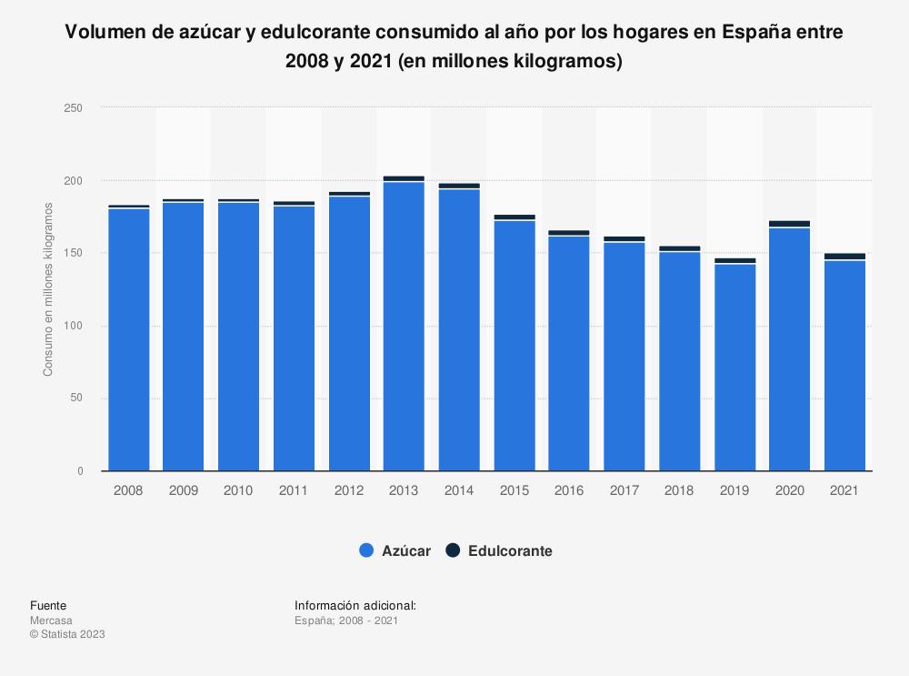 Estadística: Volumen de azúcar y edulcorante consumido al año por los hogares en España entre 2008 y 2017 (en millones kilogramos) | Statista