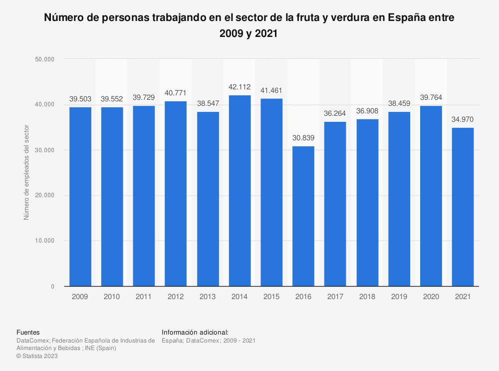 Estadística: Número de personas trabajando en el sector de la fruta y verdura en España entre 2009 y 2019 | Statista