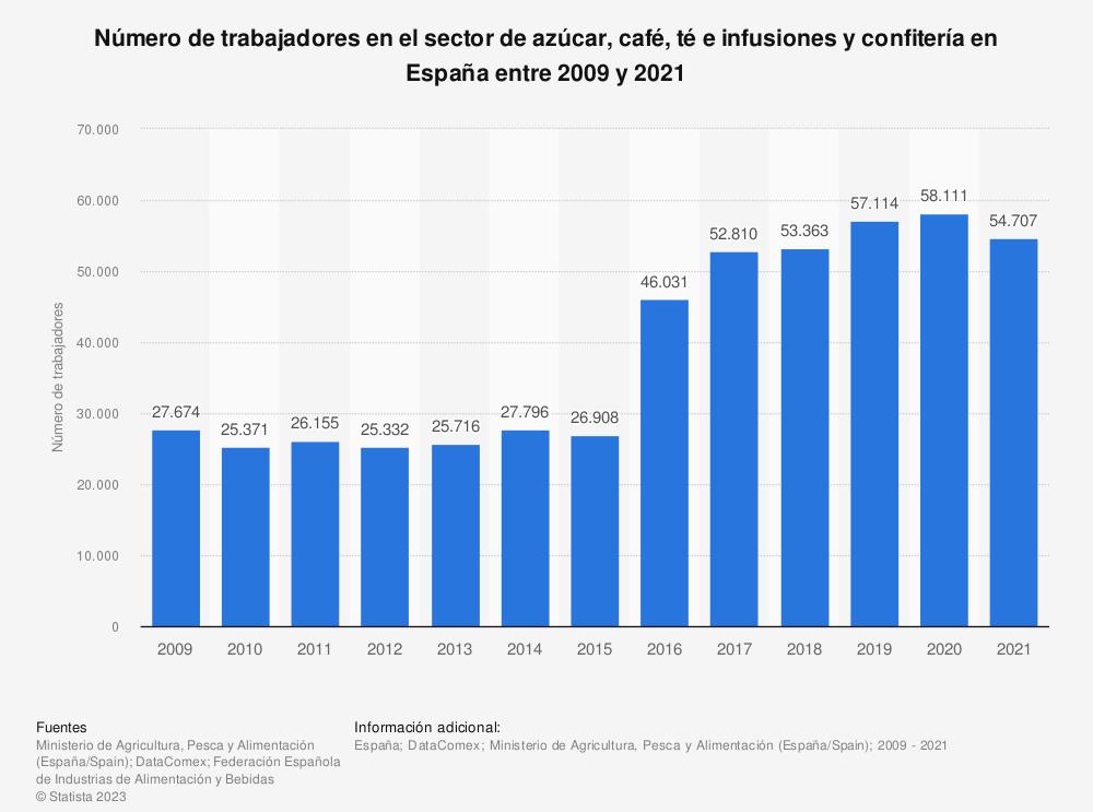 Estadística: Número de trabajadores en el sector de azúcar, café, té e infusiones y confitería en España entre 2009-2015 | Statista