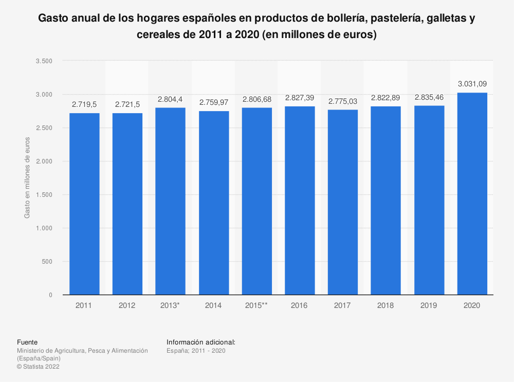Estadística: Gasto anual de los hogares españoles en productos de bollería, pastelería, galletas y cereales de 2011 a 2020 (en millones de euros) | Statista