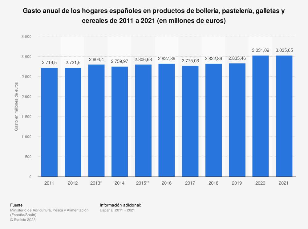 Estadística: Gasto anual en los hogares españoles en bollería, pastas, galletas y cereales entre 2011 y 2014 (en millones de euros) | Statista