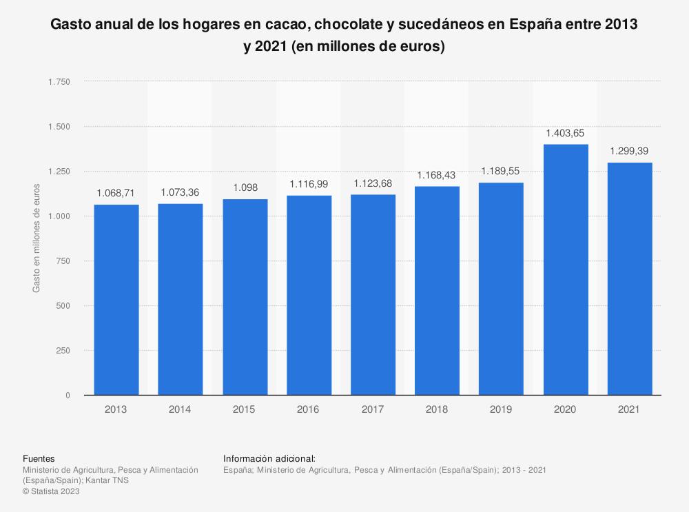 Estadística: Gasto anual de los hogares en cacao, chocolate y sucedáneos en España entre 2013 y 2018 (en millones de euros) | Statista