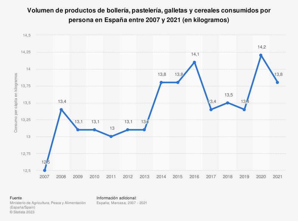 Estadística: Volumen de productos de bollería, pastelería, galletas y cereales consumidos por persona en España entre 2007 y 2017 (en kilos) | Statista