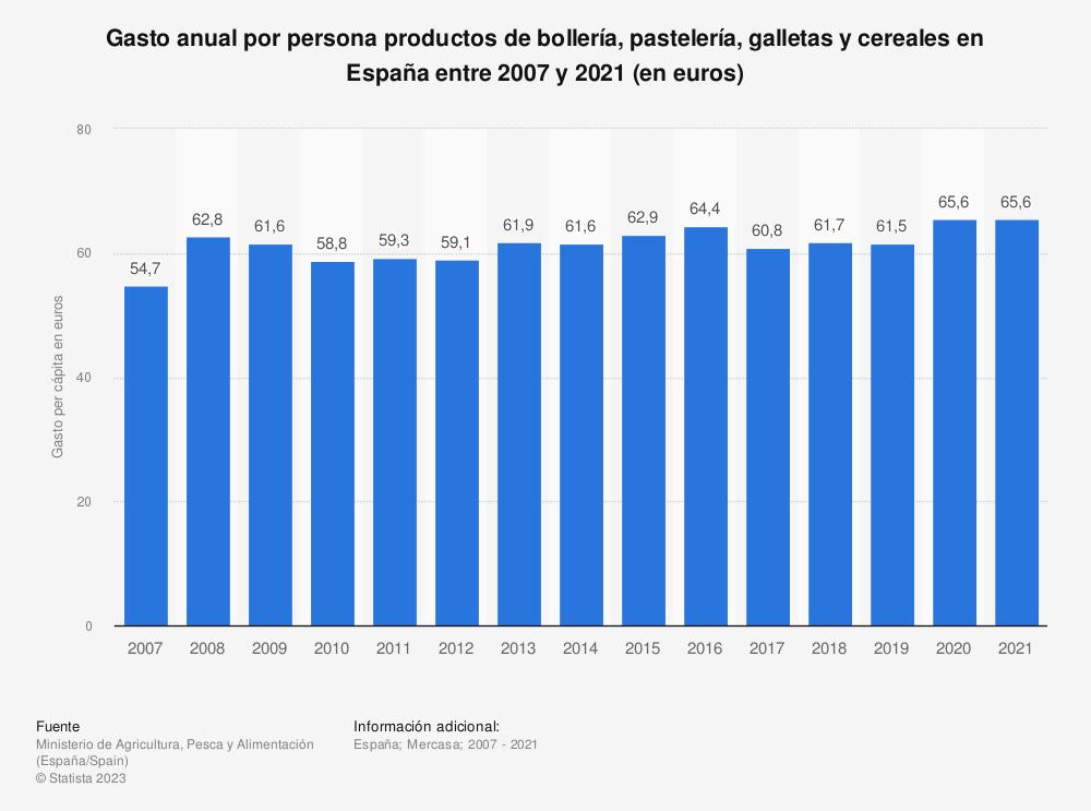 Estadística: Gasto anual por persona productos de bollería, pastelería, galletas y cereales en España entre 2007 y 2017 (en euros) | Statista