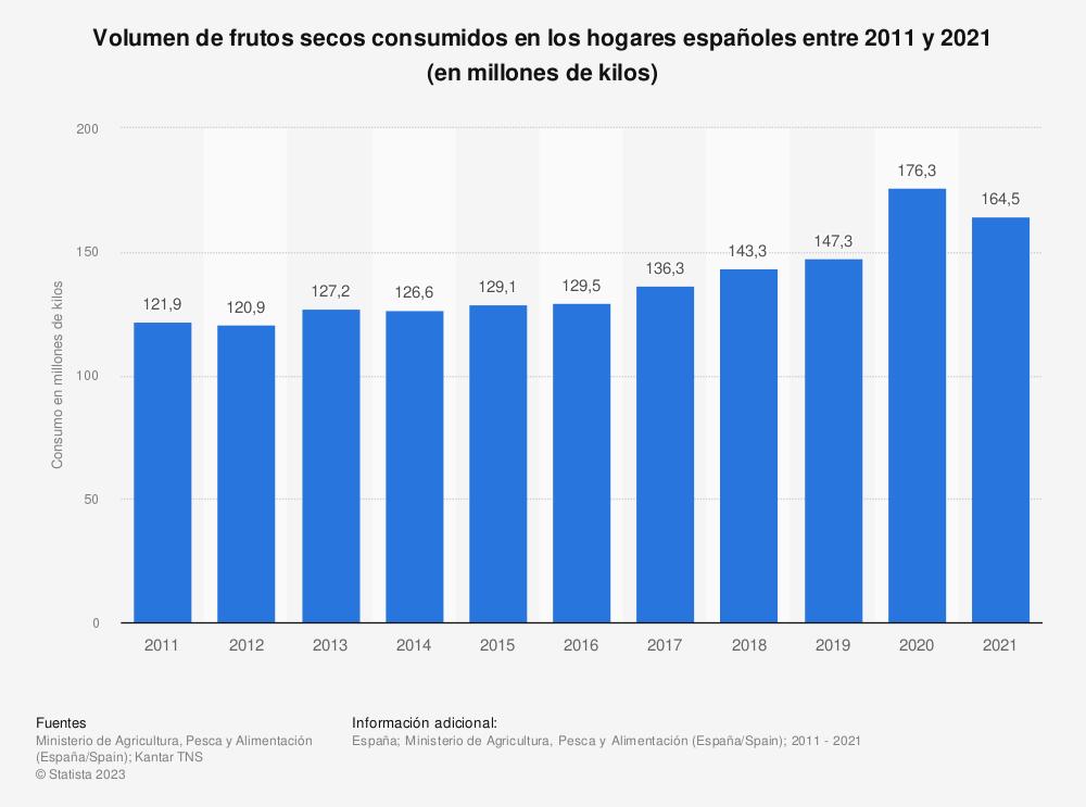 Estadística: Volumen de frutos secos consumidos en los hogares españoles entre 2011 y 2018 (en millones de kilos) | Statista