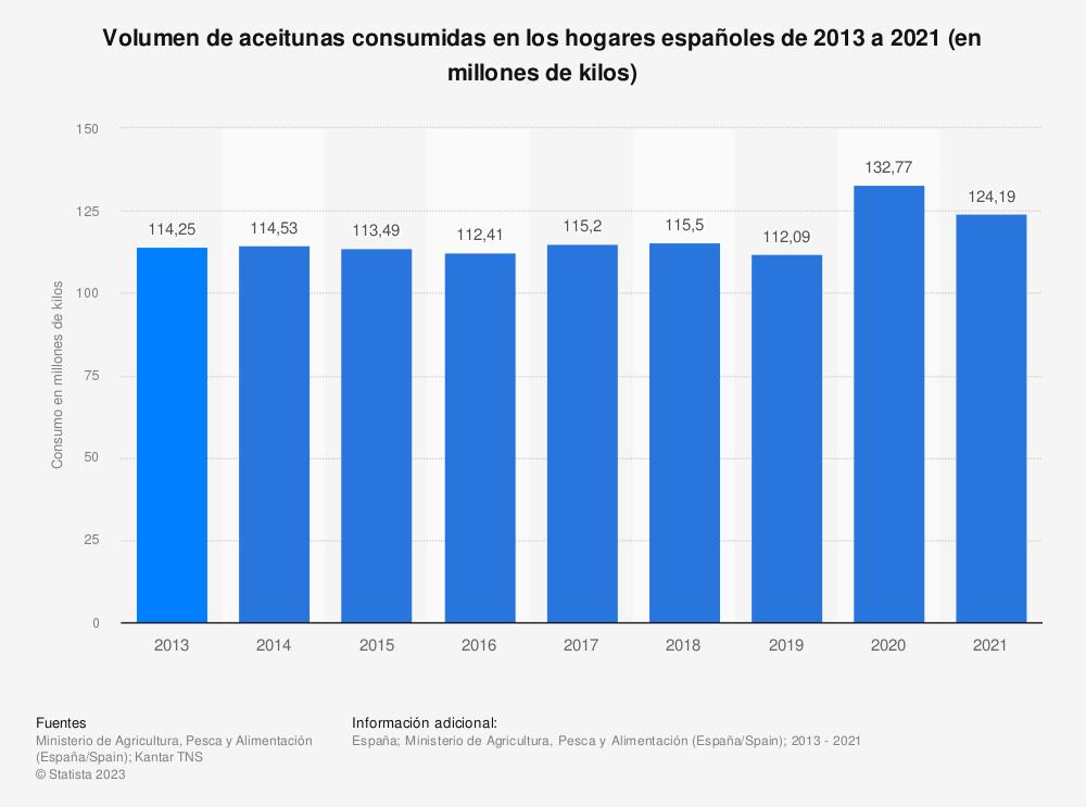 Estadística: Volumen de aceitunas consumidas en los hogares españoles de 2013 a 2018 (en millones de kilos) | Statista