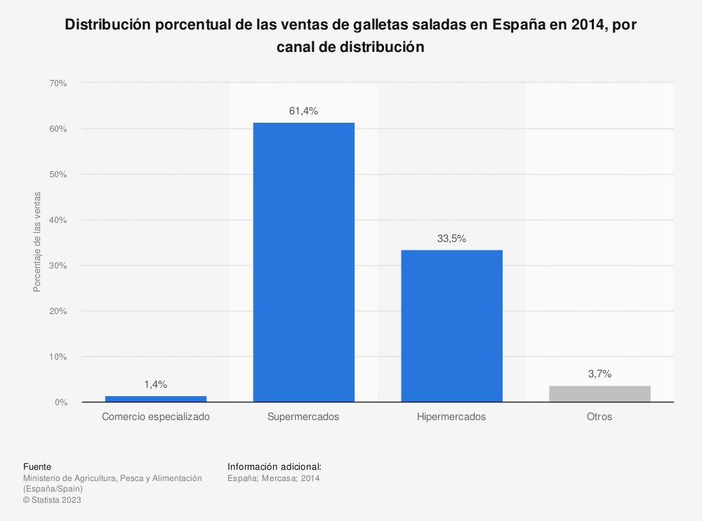 Estadística: Distribución porcentual de las ventas de galletas saladas en España en 2014,  por canal de distribución  | Statista