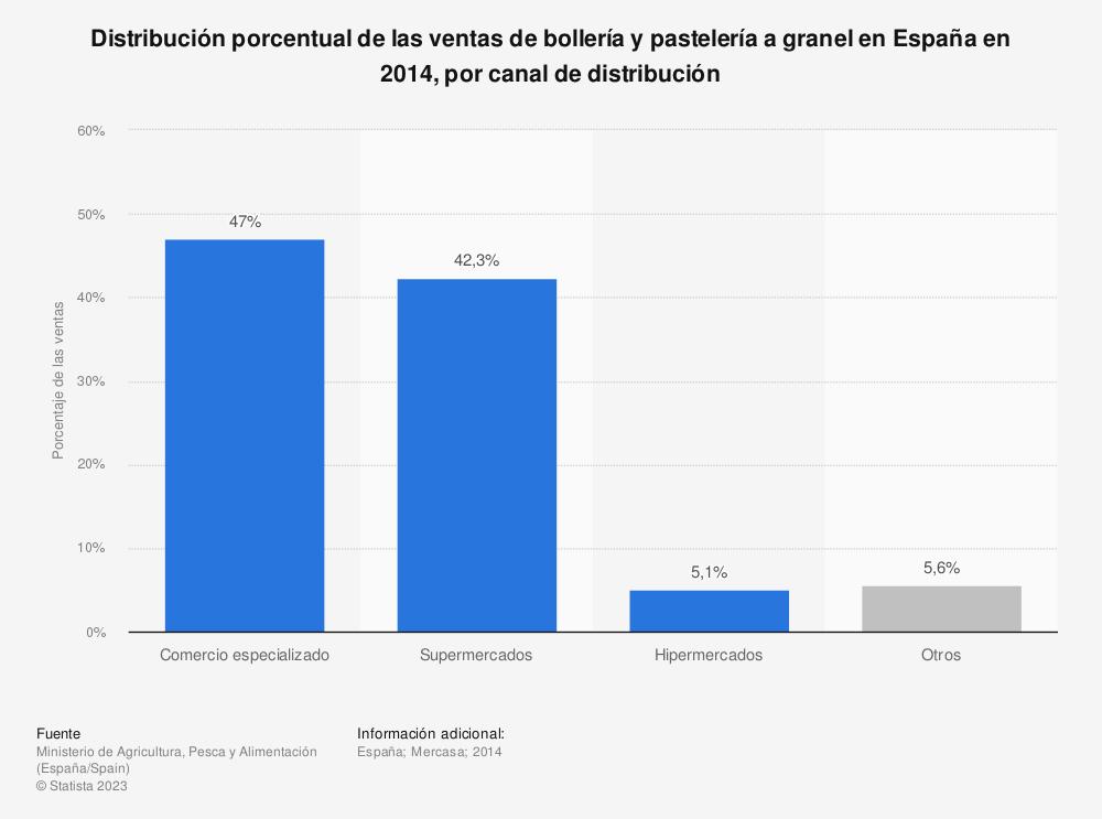 Estadística: Distribución porcentual de las ventas de bollería y pastelería a granel en España en 2014, por canal de distribución | Statista