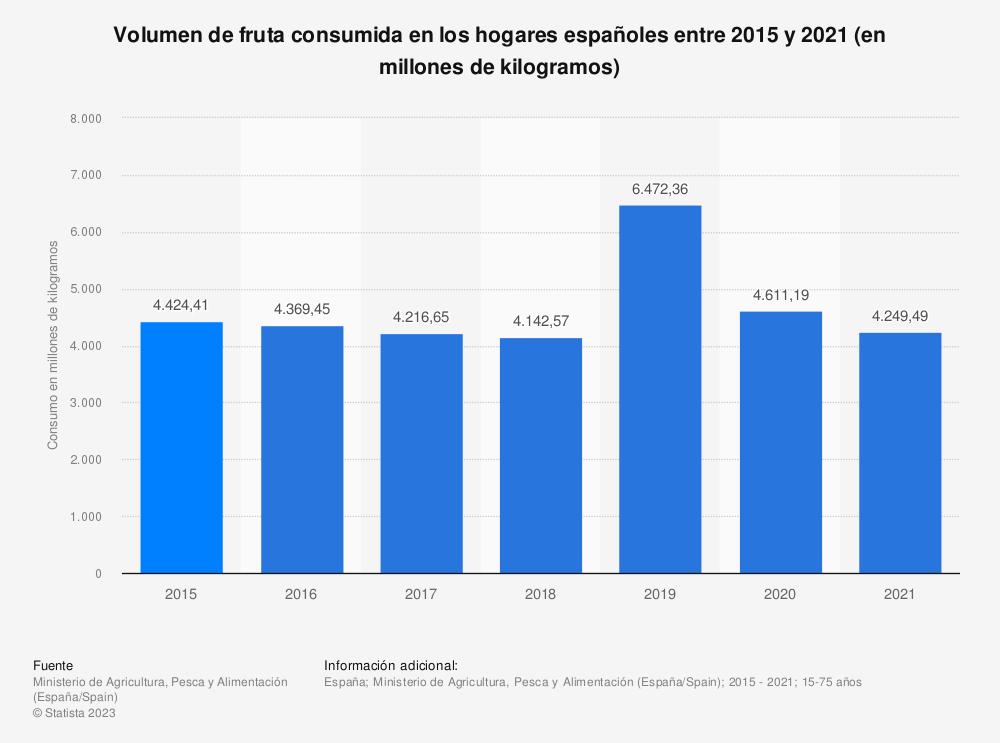Estadística: Volumen de fruta excluyendo los cítricos consumida en los hogares españoles entre 2011 y 2015 (en millones de kilos) | Statista