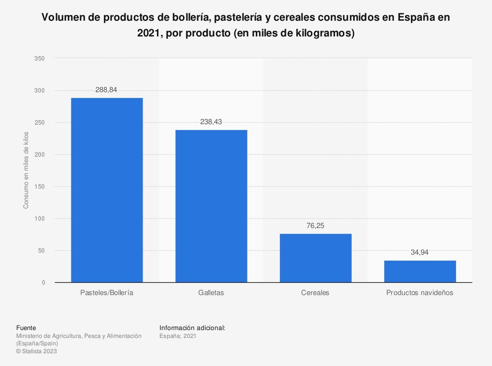 Estadística: Volumen de productos de bollería, pastelería y cereales consumidos en España en 2018, por tipo de producto (en miles de kilogramos) | Statista