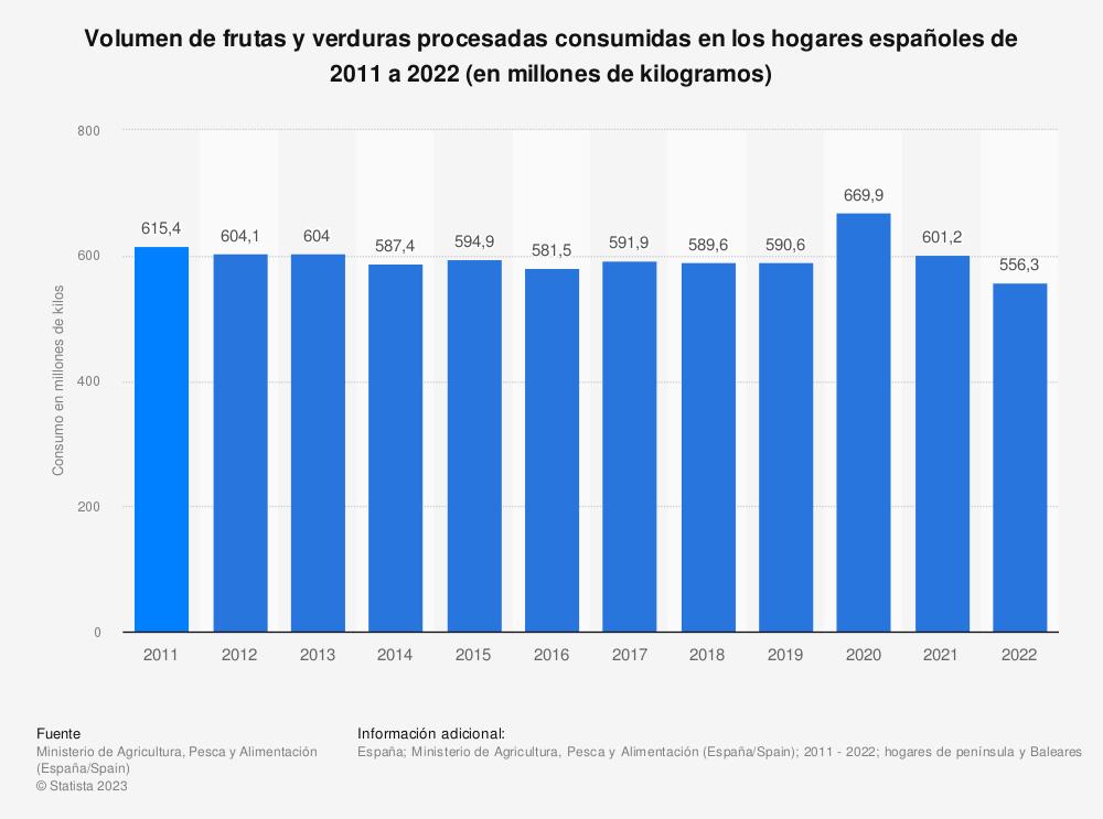 Estadística: Volumen de frutas y verduras procesadas consumidas en los hogares españoles de 2011 a 2018 (en millones de kilos) | Statista