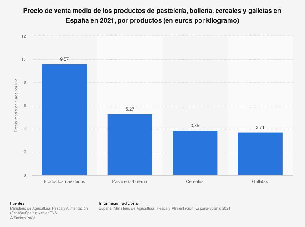 Estadística: Precio de venta medio de los productos de pastelería, bollería, cereales y galletas en España en 2018, por productos (en euros por kilos) | Statista