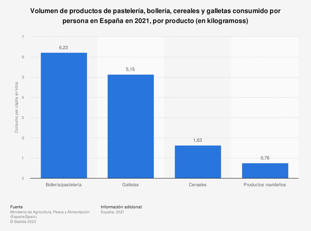 Estadística: Volumen de productos de pastelería, bollería, cereales y galletas consumido por persona en España en 2017, por producto (en kilos) | Statista