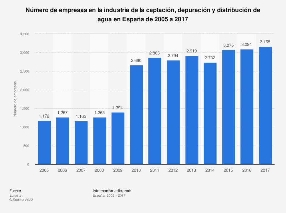 Estadística: Número de empresas en la industria de la captación, depuración y distribución de agua en España de 2005 a 2017 | Statista
