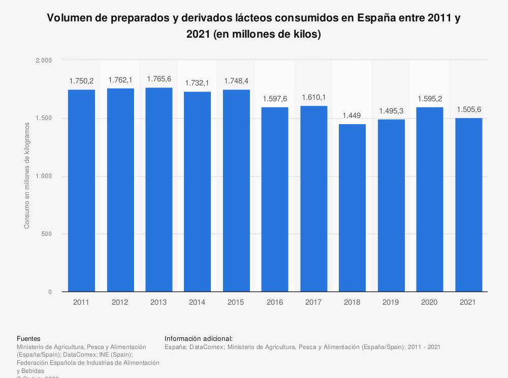 Estadística: Volumen de preparados y derivados lácteos consumidos en España entre 2011 y 2018 (en millones de kilos) | Statista