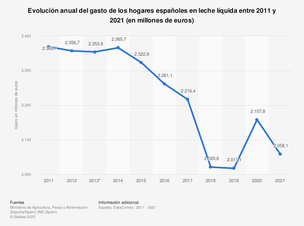Estadística: Evolución anual del gasto de los hogares españoles en leche líquida entre 2011 y 2017 (en millones de euros) | Statista