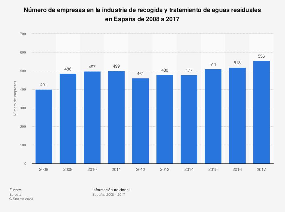 Estadística: Número de empresas en la industria de recogida y tratamiento de aguas residuales en España de 2008 a 2017 | Statista