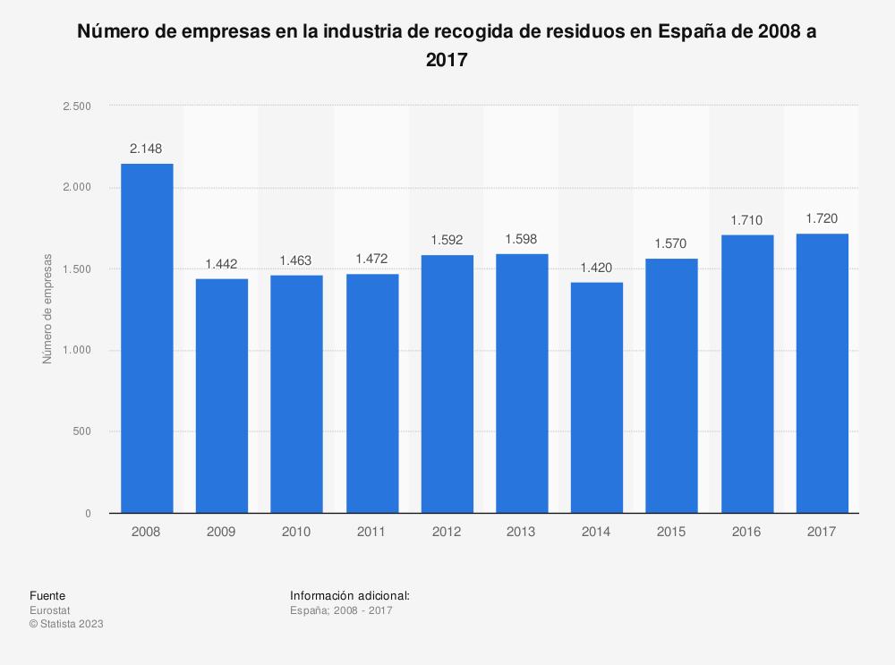 Estadística: Número de empresas en la industria de recogida de residuos en España de 2008 a 2017 | Statista
