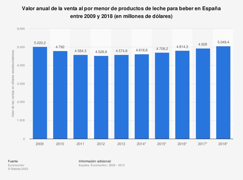 Estadística: Valor anual de la venta al por menor de productos de leche para beber en España entre 2009 y 2018 (en millones de dólares) | Statista