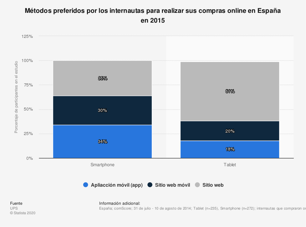 Estadística: Métodos preferidos por los internautas para realizar sus compras online en España en 2015 | Statista