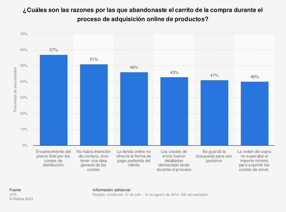 Estadística: ¿Cuáles son las razones por las que abandonaste el carrito de la compra durante el proceso de adquisición online de productos? | Statista