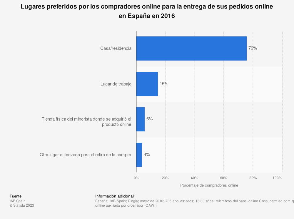 Estadística: Lugares preferidos por los compradores online para la entrega de sus pedidos online en España en 2016 | Statista