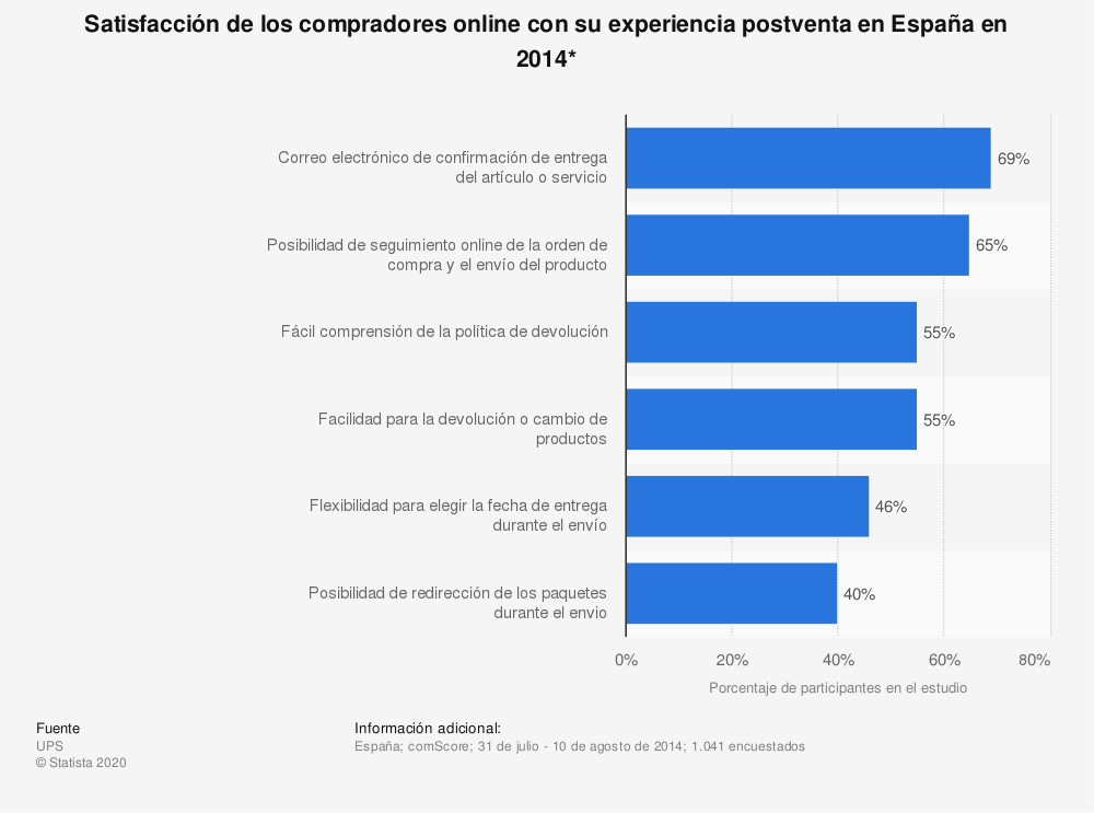 Estadística: Satisfacción de los compradores online con su experiencia postventa en España en 2014* | Statista