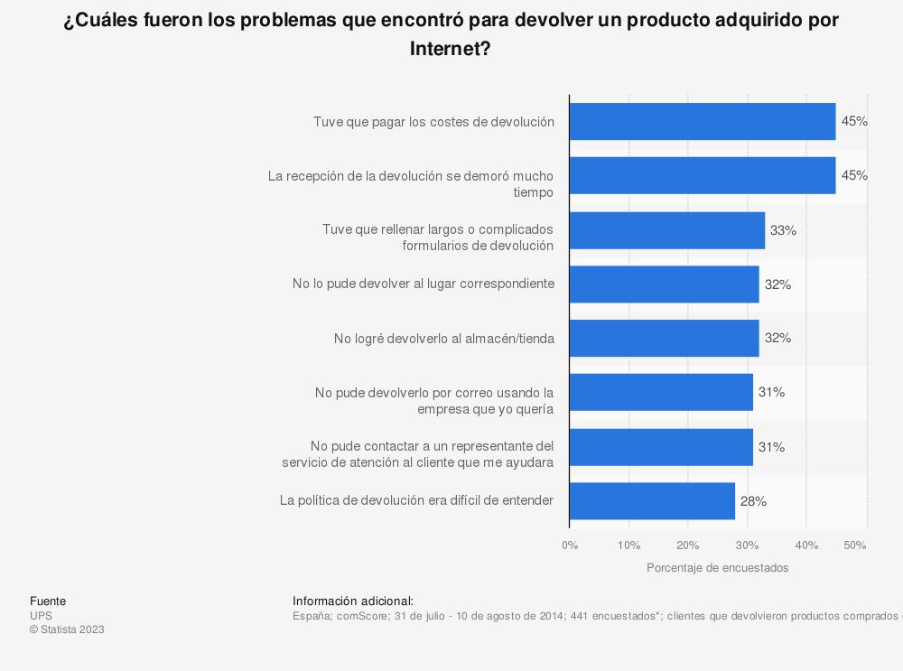 Estadística: ¿Cuáles fueron los problemas que encontró para devolver un producto adquirido por Internet? | Statista