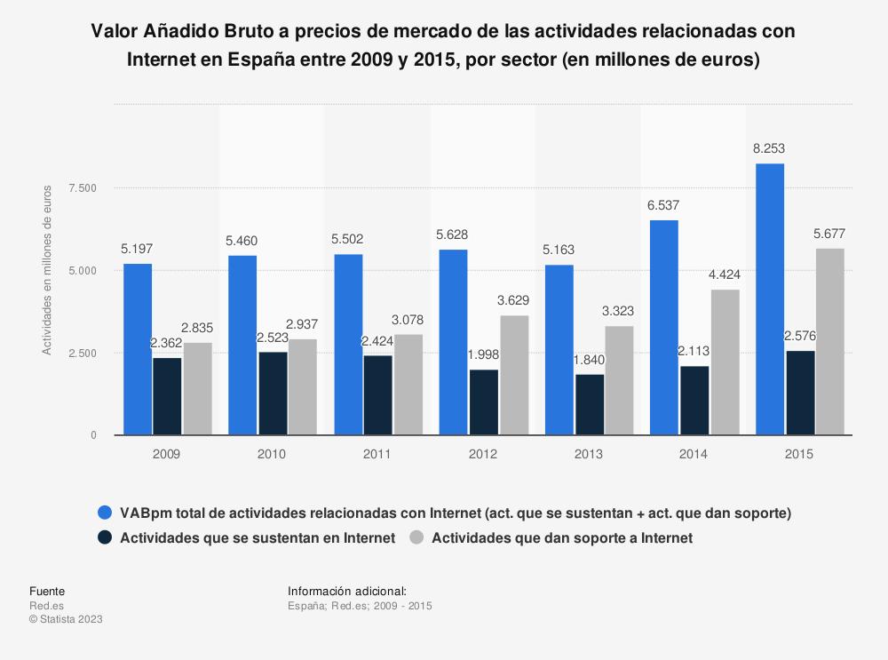 Estadística: Valor Añadido Bruto a precios de mercado de las actividades relacionadas con Internet en España entre 2009 y 2015, por sector (en millones de euros) | Statista