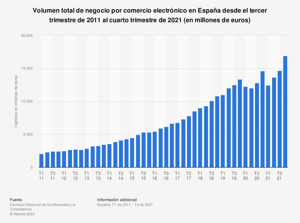 Estadística: Evolución trimestral del volumen total de negocio por comercio electrónico en España desde el primer trimestre de 2011 al cuarto trimestre de 2018 (en millones de euros) | Statista