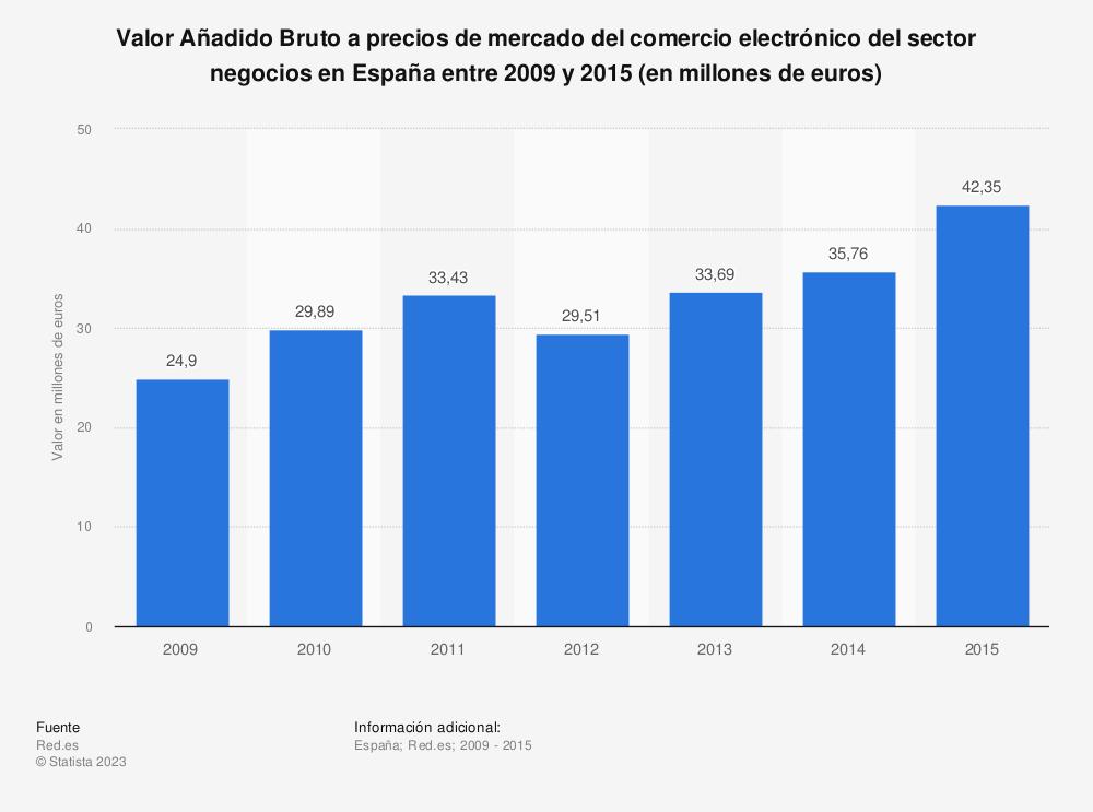 Estadística: Valor Añadido Bruto a precios de mercado del comercio electrónico del sector negocios en España entre 2009 y 2015 (en millones de euros) | Statista