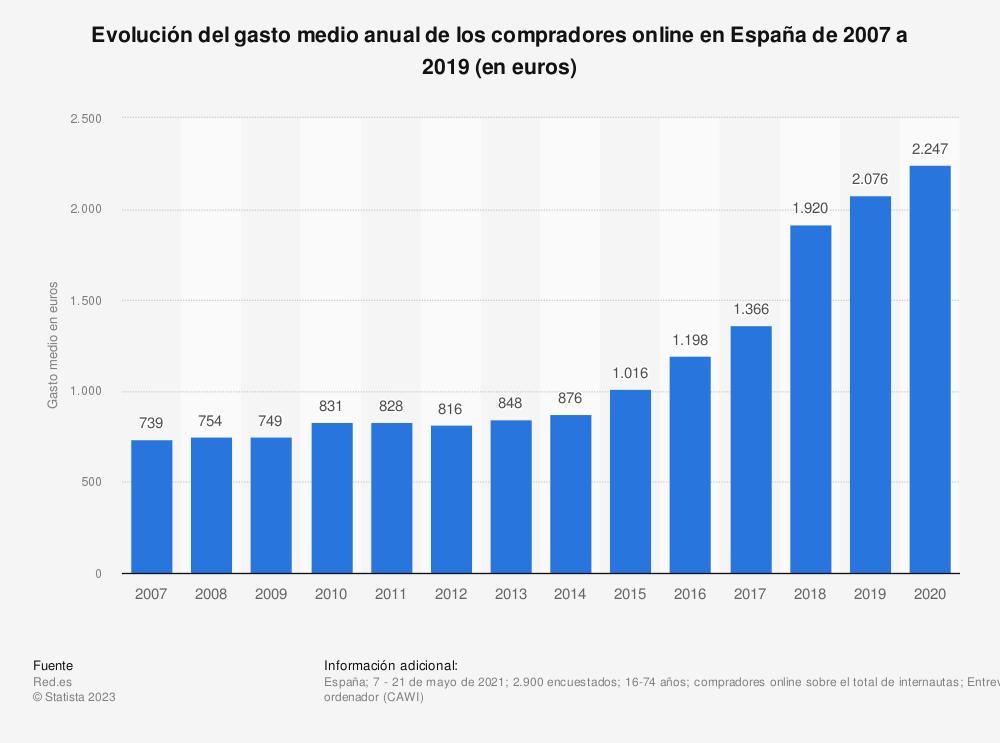 Estadística: Evolución del gasto medio anual de los compradores online en España de 2007 a 2017 (en euros) | Statista
