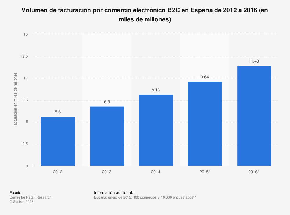 Estadística: Volumen de facturación por comercio electrónico B2C en España de 2012 a 2016 (en miles de millones) | Statista