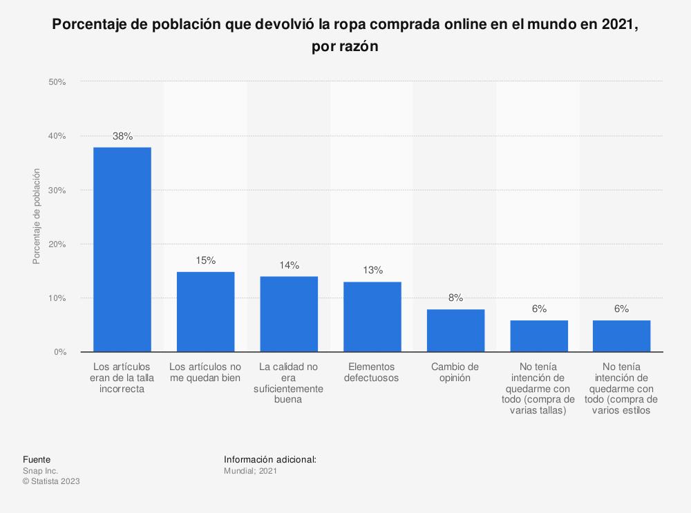 Estadística: ¿En qué países extranjeros vendió sus productos o servicios online en el 2014? | Statista