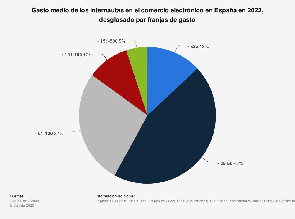 Estadística: Dinero gastado por los internautas en sus compras online en España en 2019 | Statista